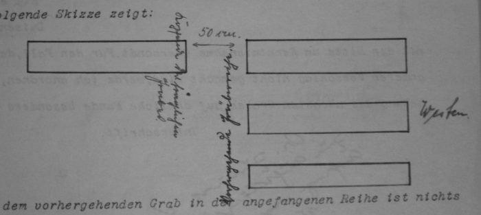 Rysunek przedstawiający plan grobów. W lewym górnym rogu fragment napisu po niemecku: lgende Skizze zeigt. Pod napisem, z lewej strony, obrys prostokąta. Poprawej stronie obrysy trzech prostokątów, ulożonych wertykalnie. Prostokąt po lewej stronie ułożony na równi z prostokątem po prawej stronie. Pomiędzy nimi strzałka i odręczna notatka 50 cm. Wzdłuż prostokątów odręczne notatki. Nie do rozczytania. Po prawej stronie środkowego prostokąta odręcznie napisany wyraz nie do rozczytania. Na samym dole wzdłuż zdjęcia napis po niemiecku: dem vorhergehenden Grab in der angefangenen Reihe ist nichts